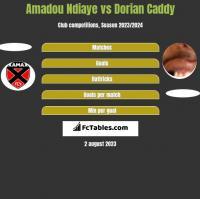 Amadou Ndiaye vs Dorian Caddy h2h player stats