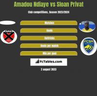 Amadou Ndiaye vs Sloan Privat h2h player stats
