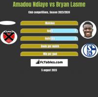 Amadou Ndiaye vs Bryan Lasme h2h player stats