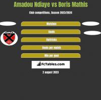 Amadou Ndiaye vs Boris Mathis h2h player stats