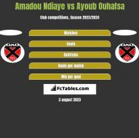 Amadou Ndiaye vs Ayoub Ouhafsa h2h player stats