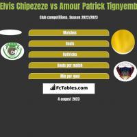 Elvis Chipezeze vs Amour Patrick Tignyemb h2h player stats