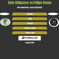 Elvis Chipezeze vs Felipe Ovono h2h player stats