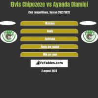 Elvis Chipezeze vs Ayanda Dlamini h2h player stats