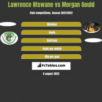 Lawrence Ntswane vs Morgan Gould h2h player stats