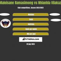 Maloisane Ramasimong vs Nhlanhla Vilakazi h2h player stats