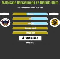 Maloisane Ramasimong vs Njabulo Blom h2h player stats