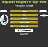 Bongokuhle Hlongwane vs Diego Franco h2h player stats