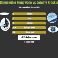 Bongokuhle Hlongwane vs Jeremy Brockie h2h player stats