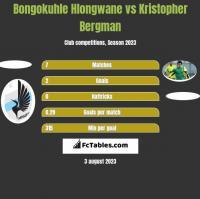 Bongokuhle Hlongwane vs Kristopher Bergman h2h player stats