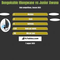 Bongokuhle Hlongwane vs Junior Awono h2h player stats