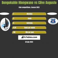 Bongokuhle Hlongwane vs Clive Augusto h2h player stats