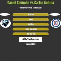 Daniel Kinumbe vs Carlos Antuna h2h player stats