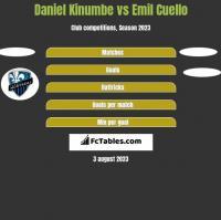 Daniel Kinumbe vs Emil Cuello h2h player stats