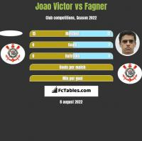 Joao Victor vs Fagner h2h player stats