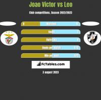 Joao Victor vs Leo h2h player stats