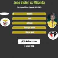 Joao Victor vs Miranda h2h player stats