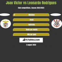 Joao Victor vs Leonardo Rodrigues h2h player stats