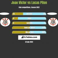 Joao Victor vs Lucas Piton h2h player stats