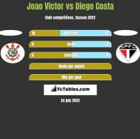 Joao Victor vs Diego Costa h2h player stats