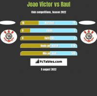 Joao Victor vs Raul h2h player stats