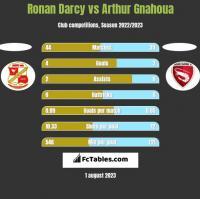 Ronan Darcy vs Arthur Gnahoua h2h player stats