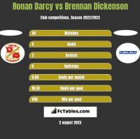 Ronan Darcy vs Brennan Dickenson h2h player stats
