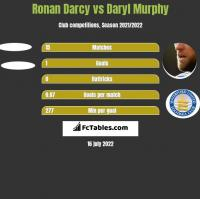 Ronan Darcy vs Daryl Murphy h2h player stats