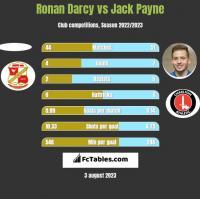 Ronan Darcy vs Jack Payne h2h player stats