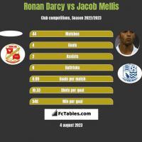 Ronan Darcy vs Jacob Mellis h2h player stats