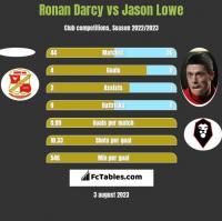 Ronan Darcy vs Jason Lowe h2h player stats