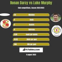 Ronan Darcy vs Luke Murphy h2h player stats