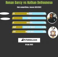 Ronan Darcy vs Nathan Delfouneso h2h player stats