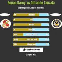Ronan Darcy vs Offrande Zanzala h2h player stats