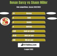 Ronan Darcy vs Shaun Miller h2h player stats