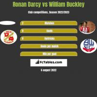 Ronan Darcy vs William Buckley h2h player stats