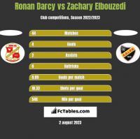 Ronan Darcy vs Zachary Elbouzedi h2h player stats