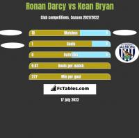 Ronan Darcy vs Kean Bryan h2h player stats