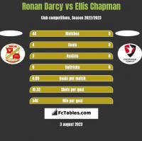Ronan Darcy vs Ellis Chapman h2h player stats