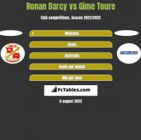 Ronan Darcy vs Gime Toure h2h player stats