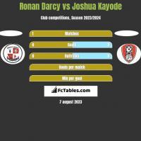 Ronan Darcy vs Joshua Kayode h2h player stats