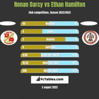 Ronan Darcy vs Ethan Hamilton h2h player stats