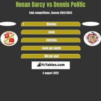 Ronan Darcy vs Dennis Politic h2h player stats