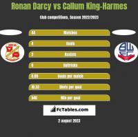 Ronan Darcy vs Callum King-Harmes h2h player stats