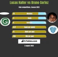 Lucas Halter vs Bruno Cortez h2h player stats