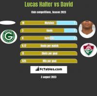 Lucas Halter vs David h2h player stats