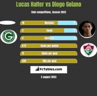 Lucas Halter vs Diogo Goiano h2h player stats