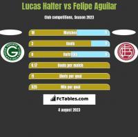 Lucas Halter vs Felipe Aguilar h2h player stats