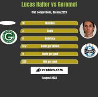 Lucas Halter vs Geromel h2h player stats