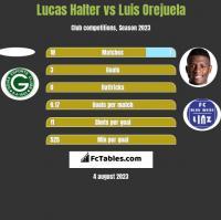 Lucas Halter vs Luis Orejuela h2h player stats